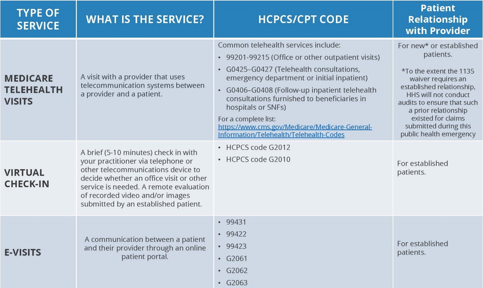 Summary of Medicare Telemedicine Services