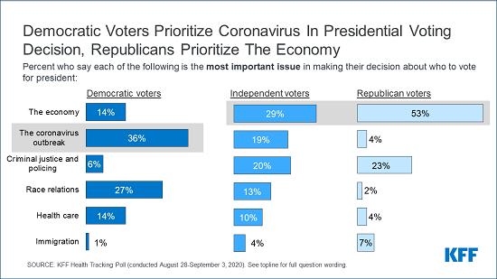 Democrat Voters Graph