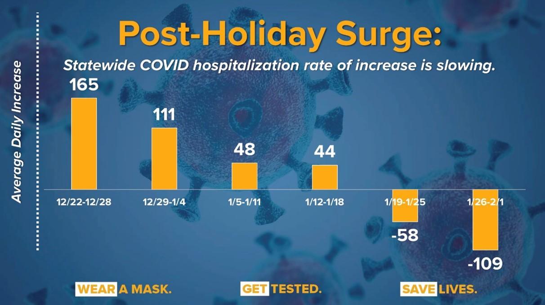 Post Holiday COVID Graph
