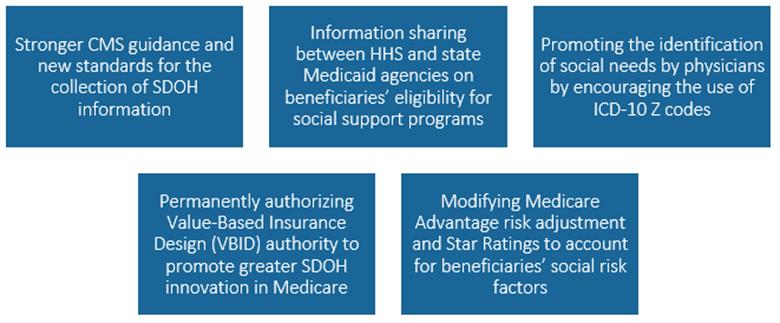 Medicare Chart
